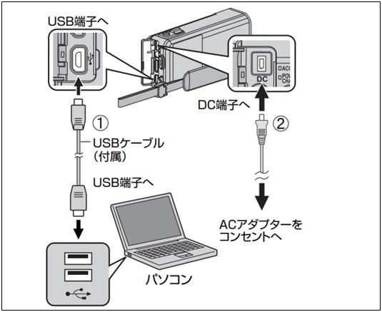 ビデオカメラとPCをカメラ付属のUSBケーブルで接続する