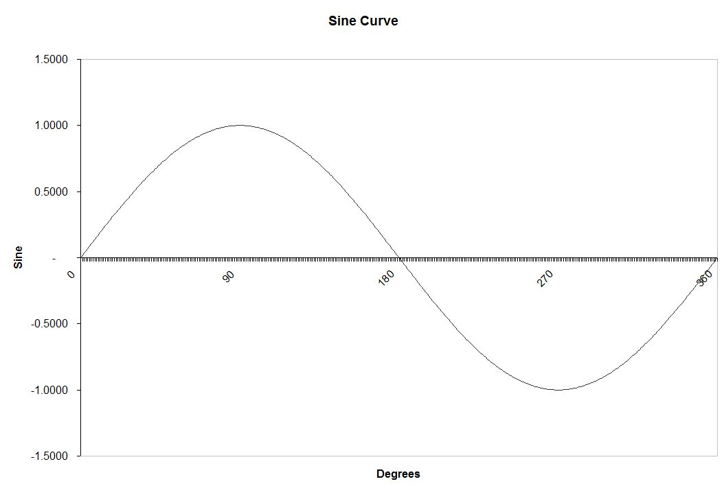 How to write sine function in c
