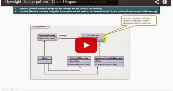 Java ee flyweight design pattern class diagram for Pool design pattern java