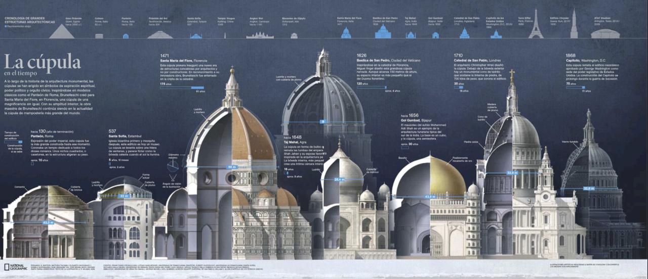 La cúpula. comparación Cúpula de Brunelleschi con otras Cúpulas famosas