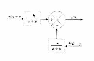 Sistema de control de la palanca como comparador mecanico