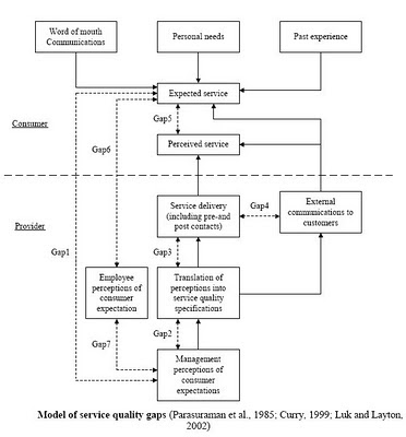 an analysis of quality and customer expectation through servqual Measuring service quality expectation and perception using servqual: a gap analysis abstract.