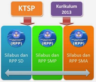 RPP Kurikulum 2013 Untuk SD/MI Format Terbaru