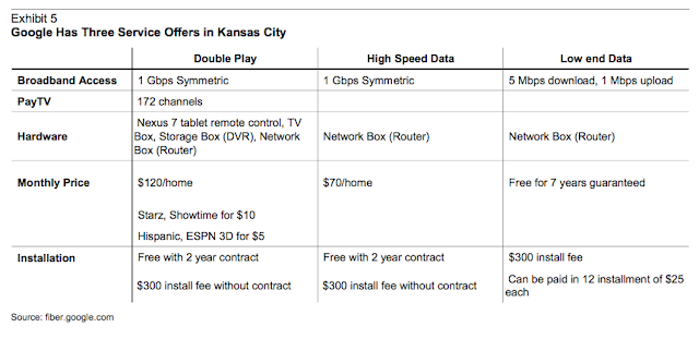 google fiber costs