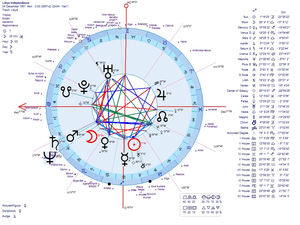 Astrology of the new libya republic 2011 helio nvjuhfo Choice Image