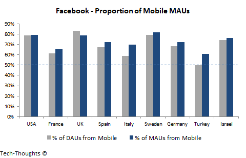 Facebook - Mobile MAUs by Region