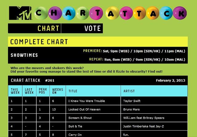 Chart Lagu Barat Februari 2013