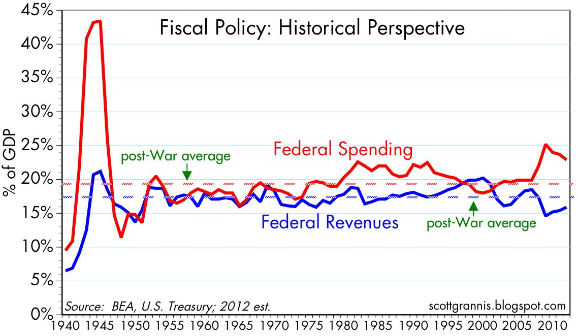 Determinants of government spending
