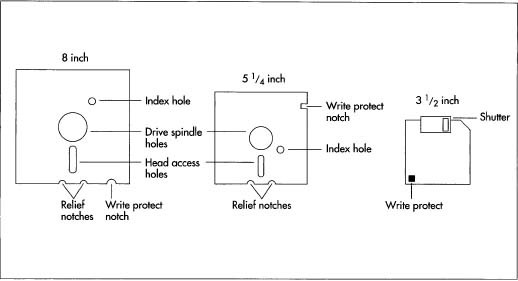 infotech floppy disk types and working rh infotpark blogspot com floppy disk drive circuit diagram floppy disk labeled diagram