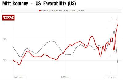 Romney's favorables tank in polling