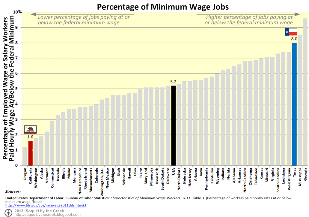 minimum wages and employment The employment effect of the minimum wage is one of the most studied topics in  all of economics this report examines the most recent wave of this research.