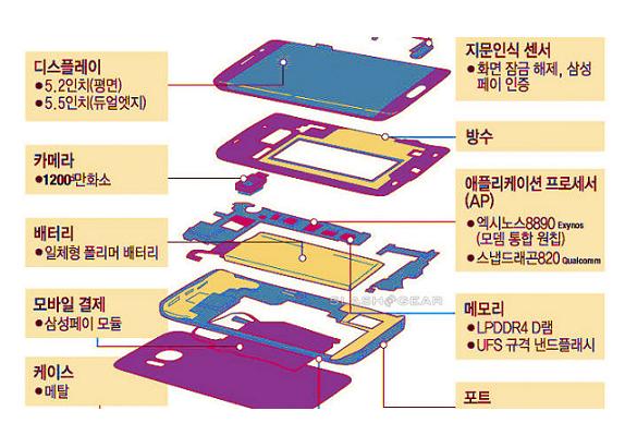 Vazamento de diagrama revela características do Galaxy S7 Edge