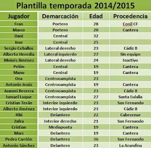 Plantilla 2014/2015