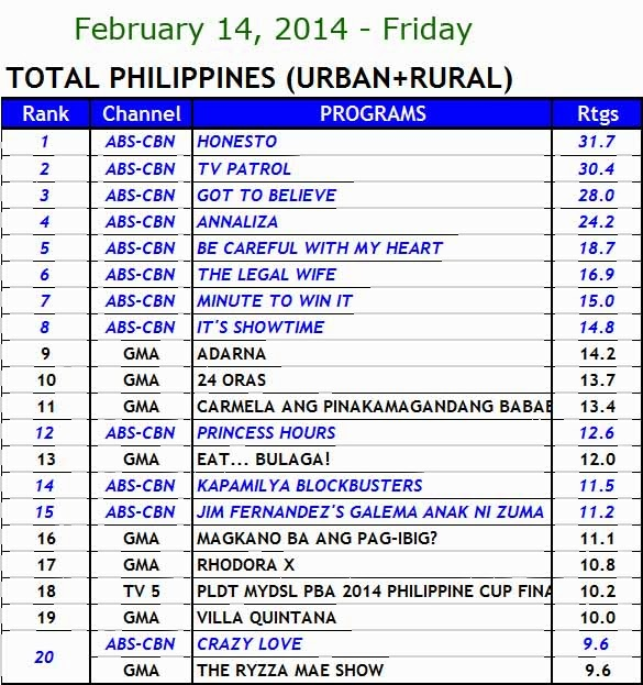 kantar media nationwide TV ratings (Feb 14)