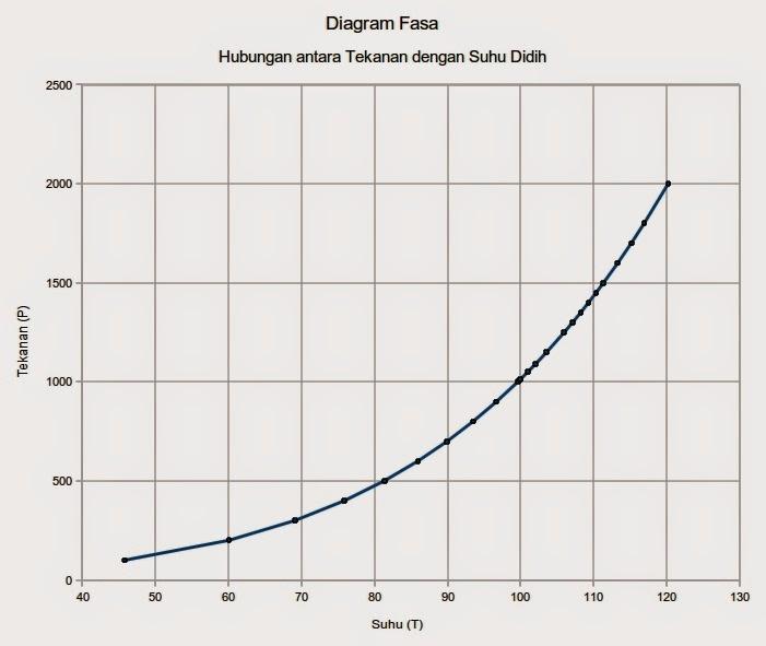 Bagaimana cara membaca diagram fasa mudah memahami kimia titik beku pun sama garis yang terdapat pada diagram fasa garis beku sebenarnya merupakan kumpulan titik titik yang berhubungan satu sama lain ccuart Images