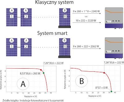 Porównanie działania instalacji z klasycznymi modułami PV i modułami smart z optymalizatorami mocy