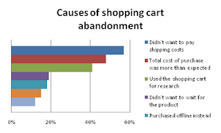 Causes of Shopping Cart abandonment