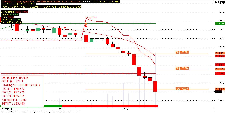 Mcx live trading signals