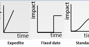 Selecting Backlog Items By Cost of Delay