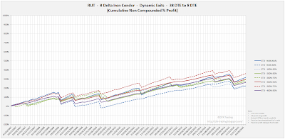 Iron Condor Equity Curves RUT 38 DTE 8 Delta Risk:Reward Exits