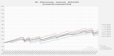 Iron Condor Equity Curves RUT 38 DTE 8 Delta Risk:Reward Exits