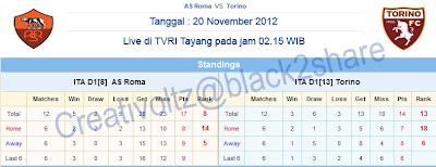 Prediksi Skor AS Roma Vs Torino 20 November 2012