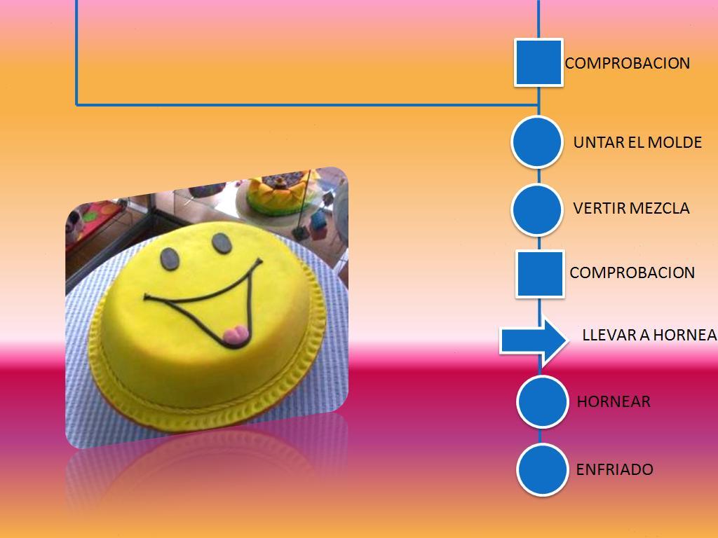 diagrama de la elaboracion de un pastel