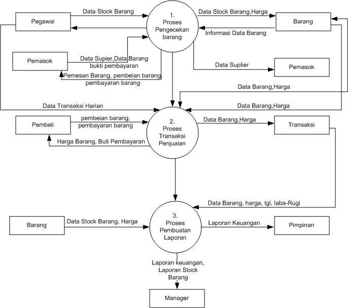 Diagram flowchart random gallery penjelasan dfd ccuart Choice Image