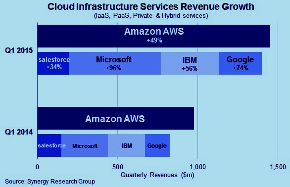 Cloud Infrastructure Services Revenue Growth