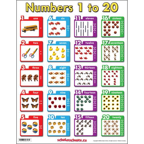 Ejercicios numeros del 1 al 20 en inglés - Imagui