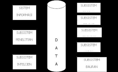 Model Sistem Informasi Pemasaran