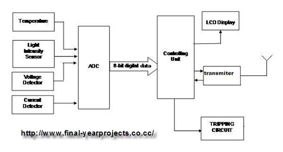 block diagram manipulation control system  juanribon, block diagram
