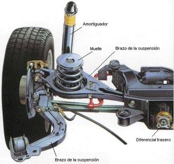 Autos Conocimientos B 225 Sicos Sobre Los Amortiguadores Del Auto