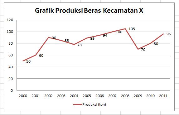 Mengenal contoh grafik meteri statistik belajar statistik grafik garis merupakan garis yang menggambarkan perkembangan trend suatu karakteritik objek atau variabel dari waktu ke waktu ccuart Image collections