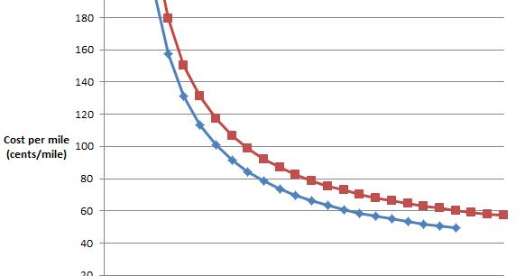 Car transport costs per mile 16