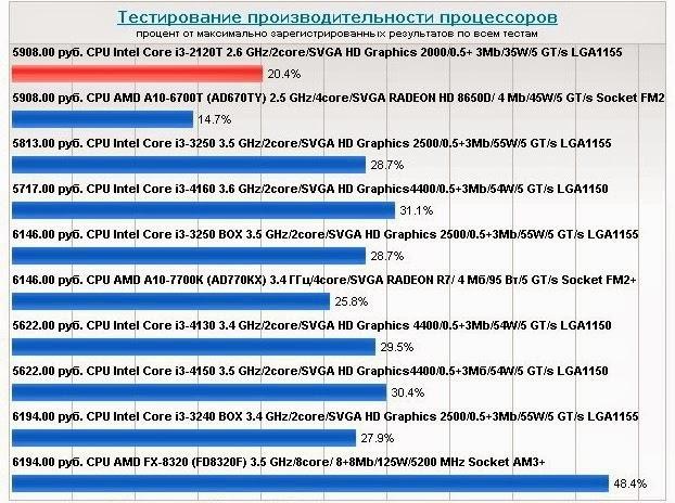 Тесты процессора Intel Core i3-2120T