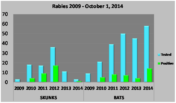Rabies by Year