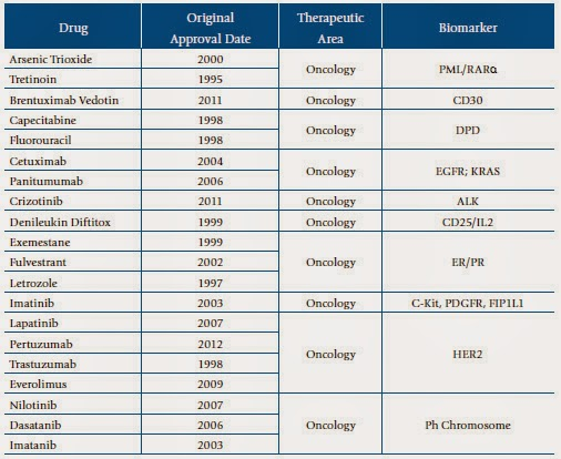 Biomarkers - new cancer drugs - monitor response of cancer patient