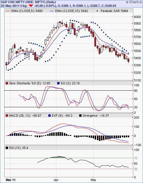 Sgx options trading
