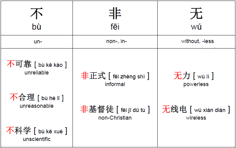 Negative prefixes in Chinese