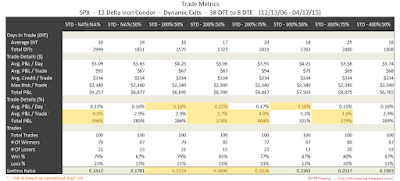 Iron Condor Trade Metrics SPX 38 DTE 12 Delta Risk:Reward Exits
