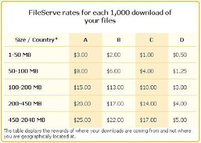 ganar-dinero-con-fileserve-subiendo-archivos-a-internet