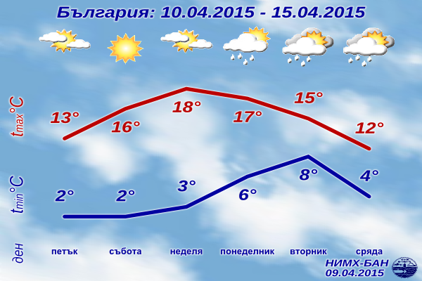 Седмична Прогноза за времето за 10-15 Април 2015
