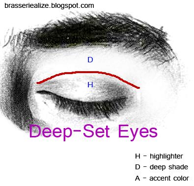 Eye makeup for sunken eyes