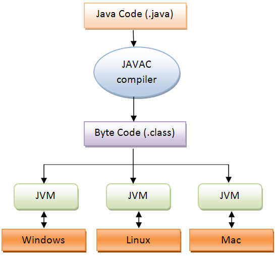 java machine questions