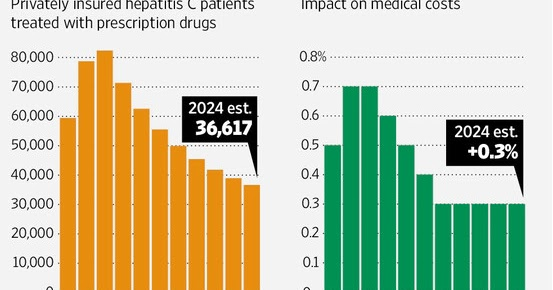 "medical costs and the impact on The health section provides a deeper look at aetna's efforts to transform the health care system,  bertolini on drug costs: ""something has to change ."