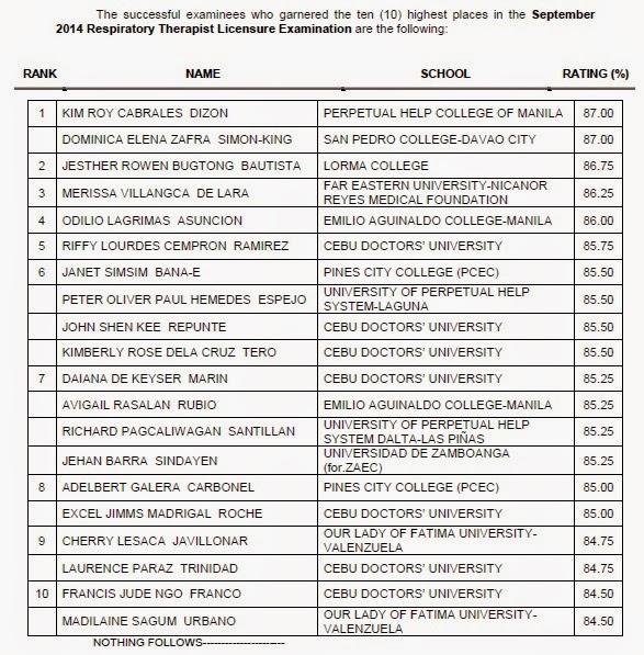 op 10 List of Passers: PHCM, SPC grads top Respiratory Therapist board exam September 2014