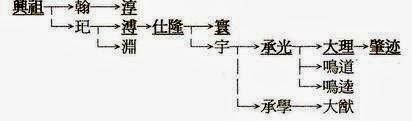 妙林筆記: 明代開國名將顧成