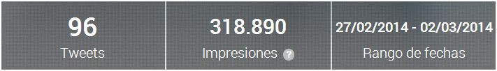 Monitorización #PremioPrimavera2014