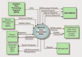 Data flow diagram dfd science for all jenis pertama context diagram adalah data flow diagram tingkat atas dfd top level yaitu diagram yang paling tidak detail dari sebuah sistem informasi ccuart Choice Image
